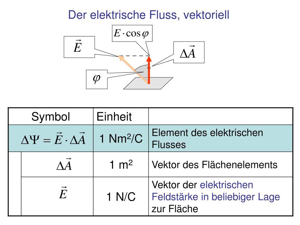 Der elektrische Fluss, vektoriell