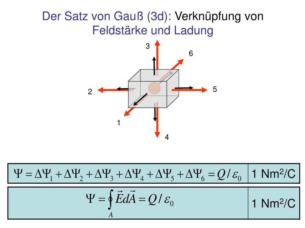 Der Satz von Gauß (3d):
