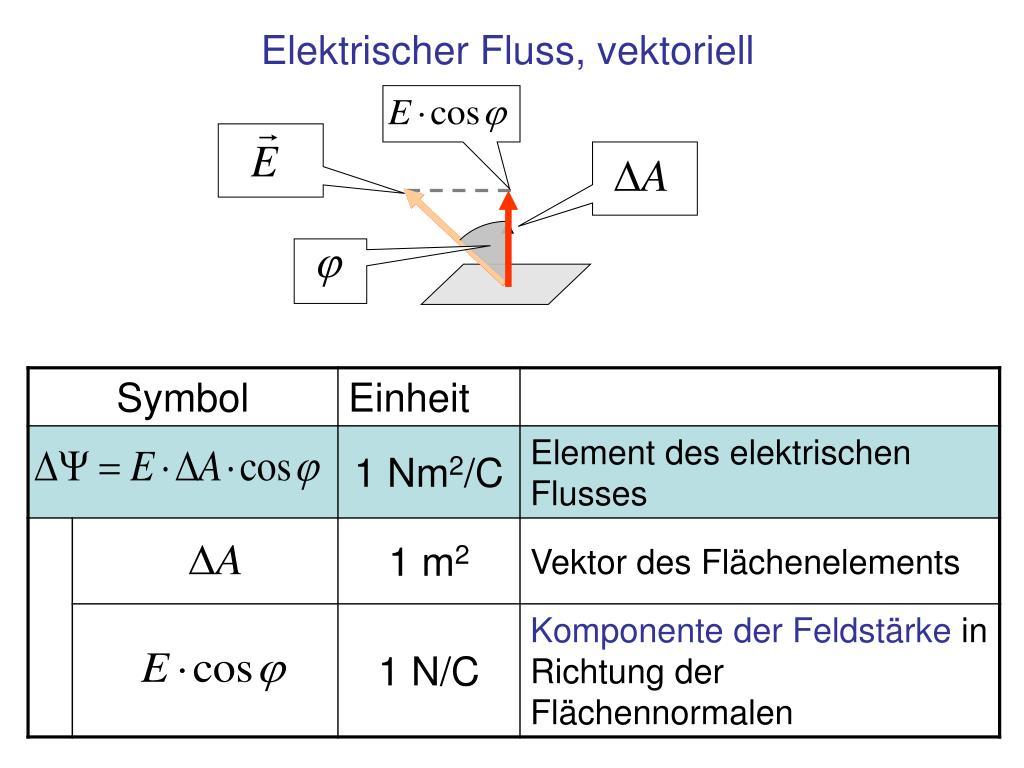 Elektrischer Fluss, vektoriell