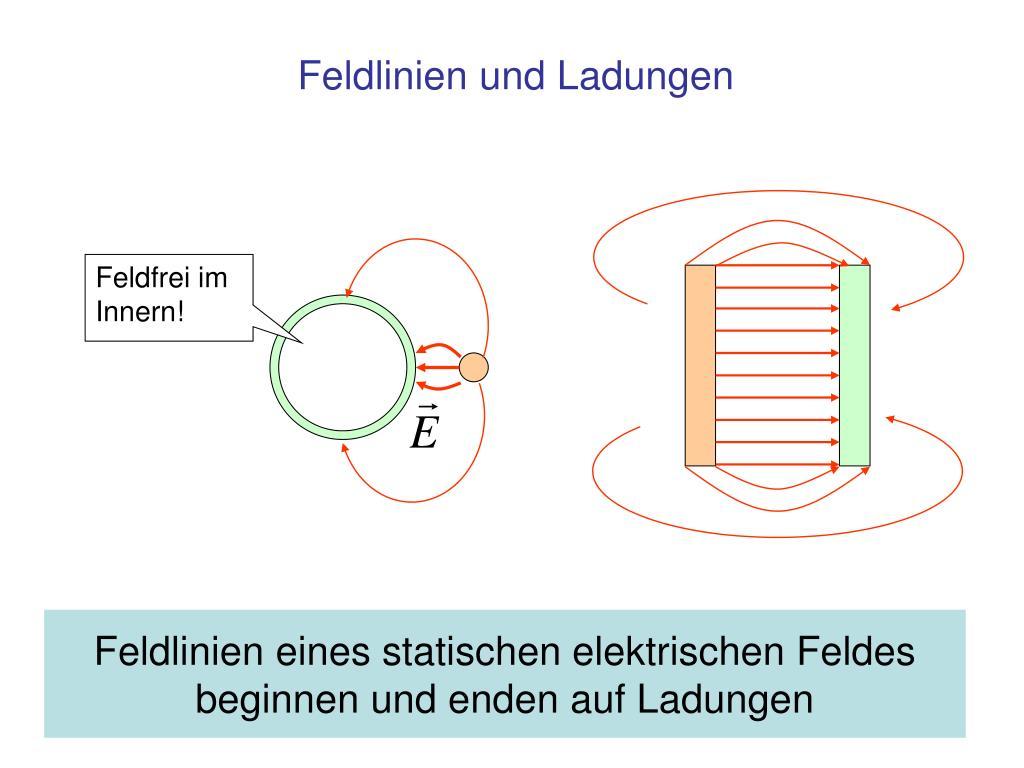 Feldlinien eines statischen elektrischen Feldes beginnen und enden auf Ladungen