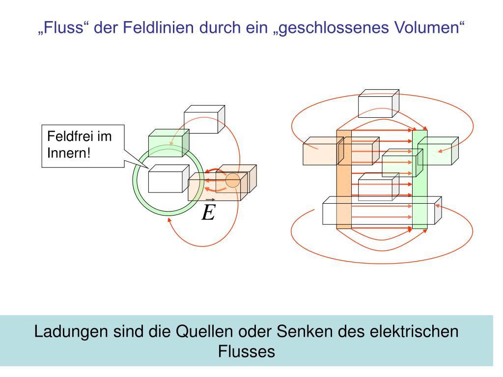"""""""Fluss"""" der Feldlinien durch ein """"geschlossenes Volumen"""""""