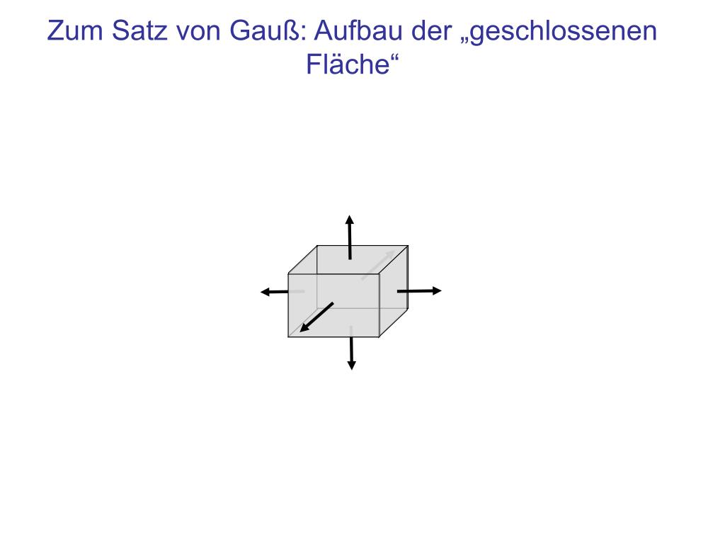 """Zum Satz von Gauß: Aufbau der """"geschlossenen Fläche"""""""