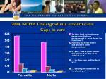 2004 ncha undergraduate student data gaps in care