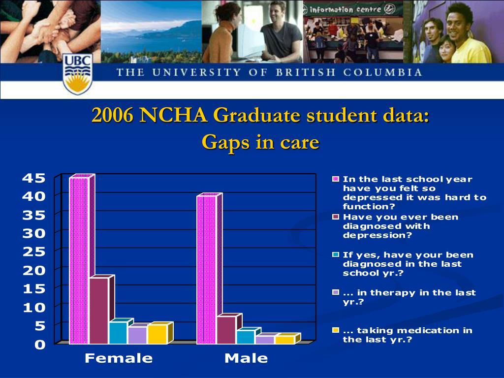 2006 NCHA Graduate student data: