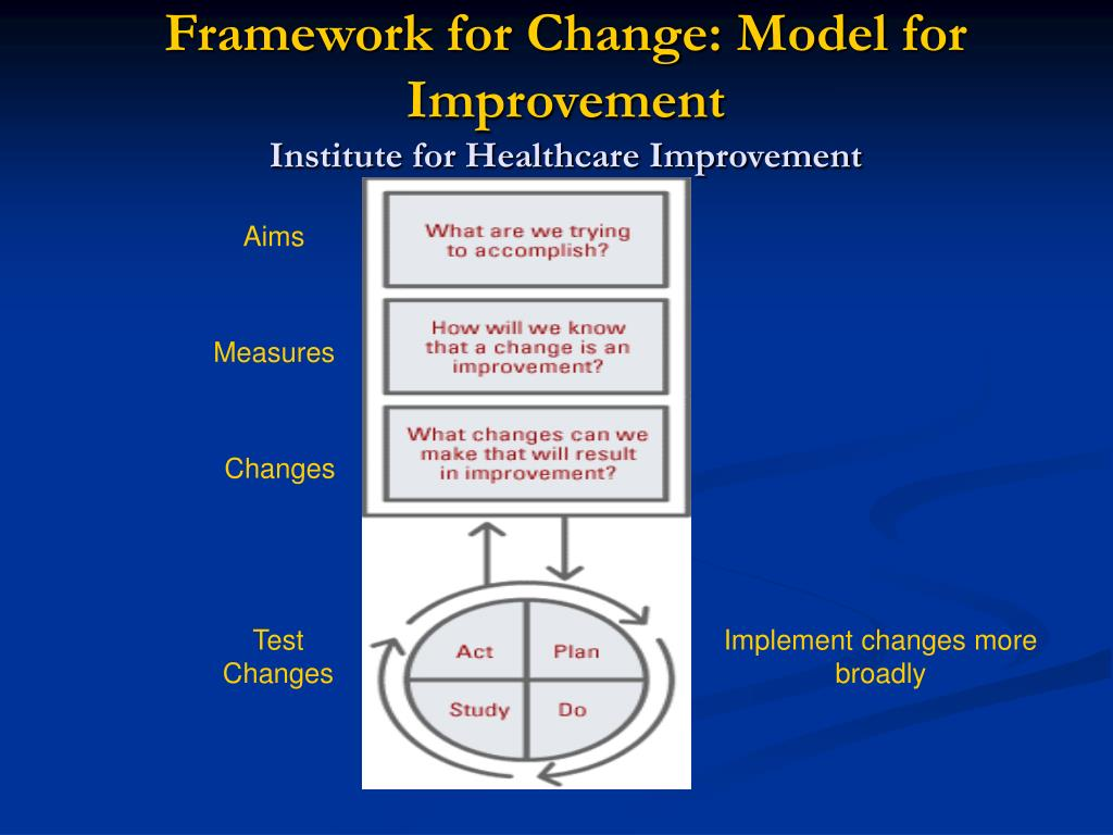 Framework for Change: Model for Improvement