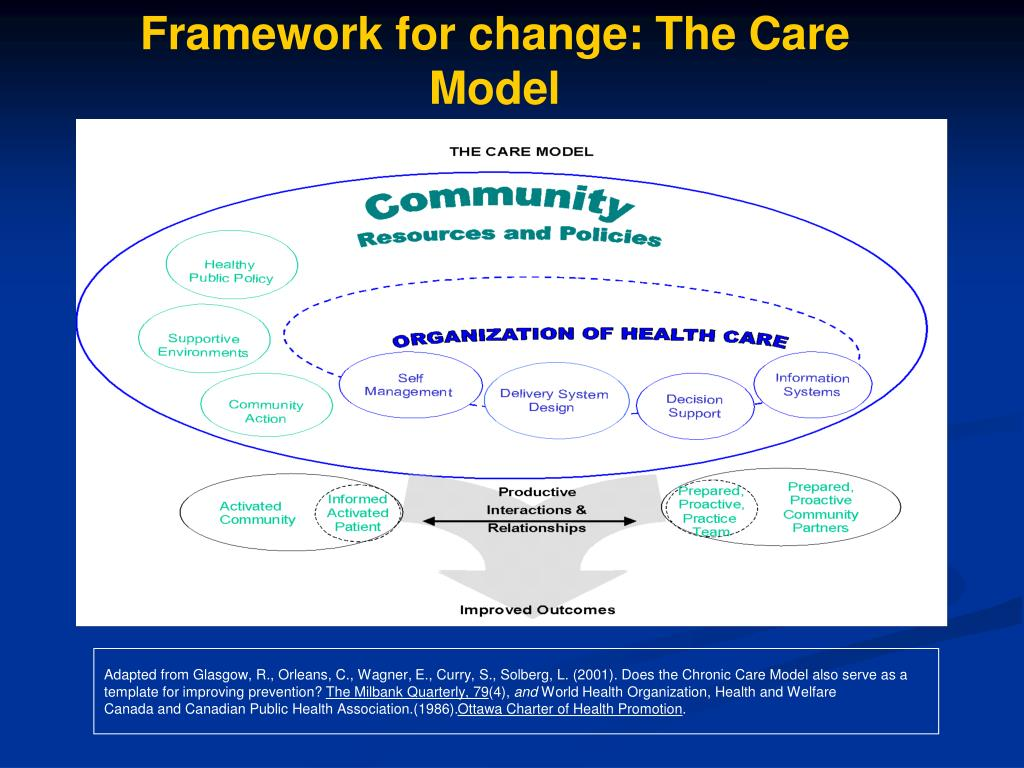 Framework for change: The Care Model