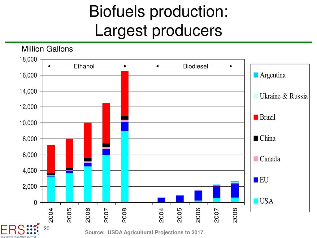 Biofuels production: