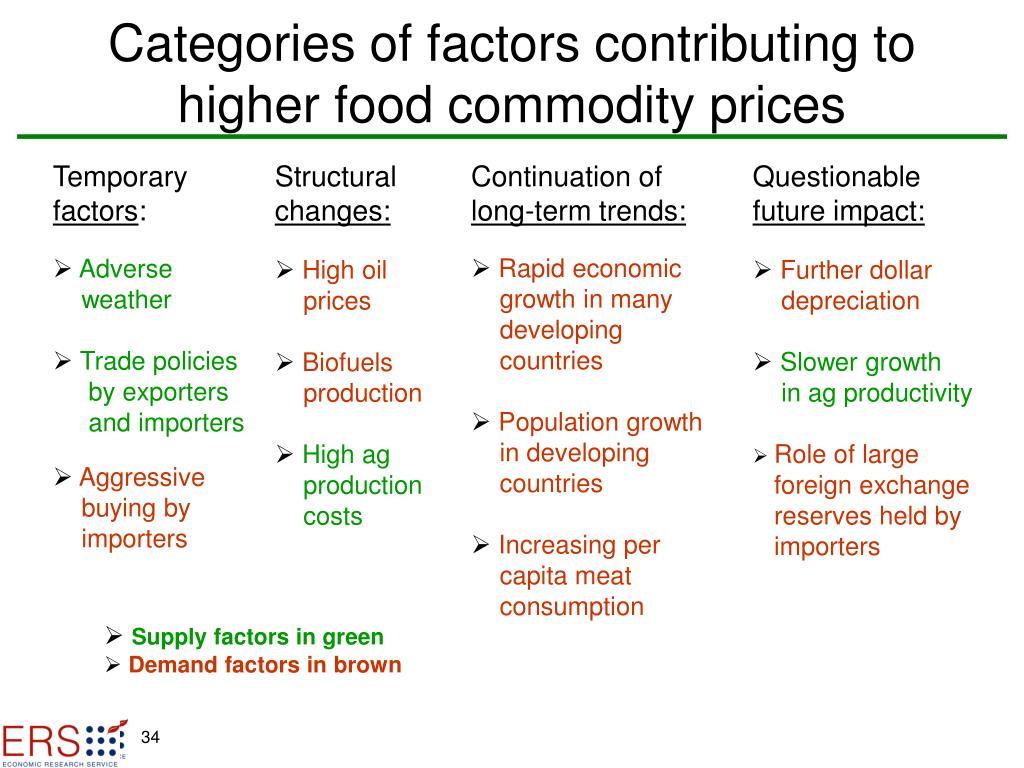 Categories of factors contributing to higher food commodity prices