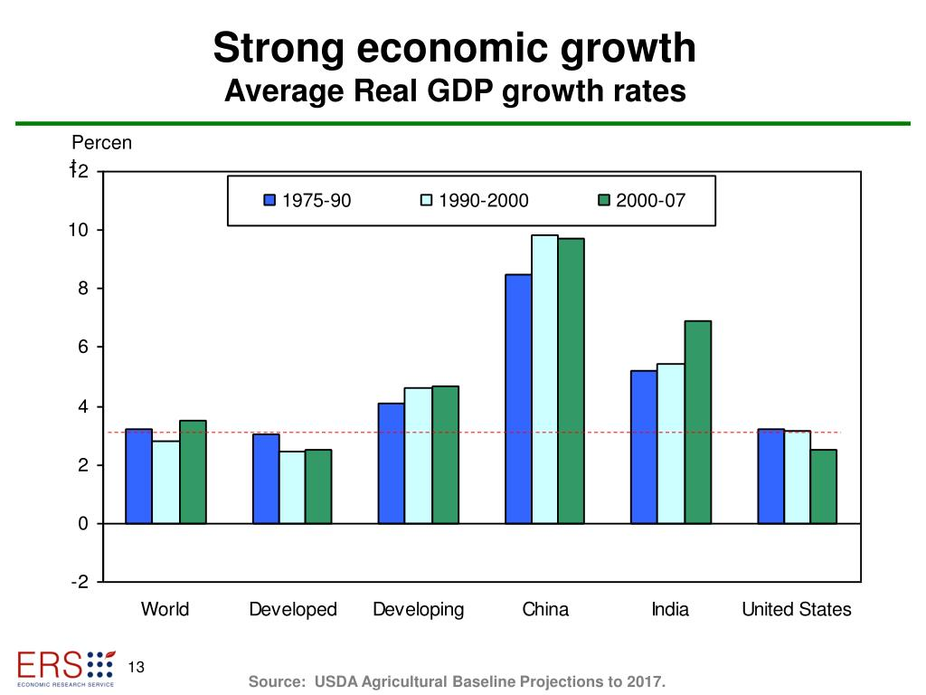 Strong economic growth