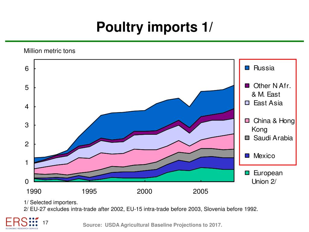 Poultry imports 1/