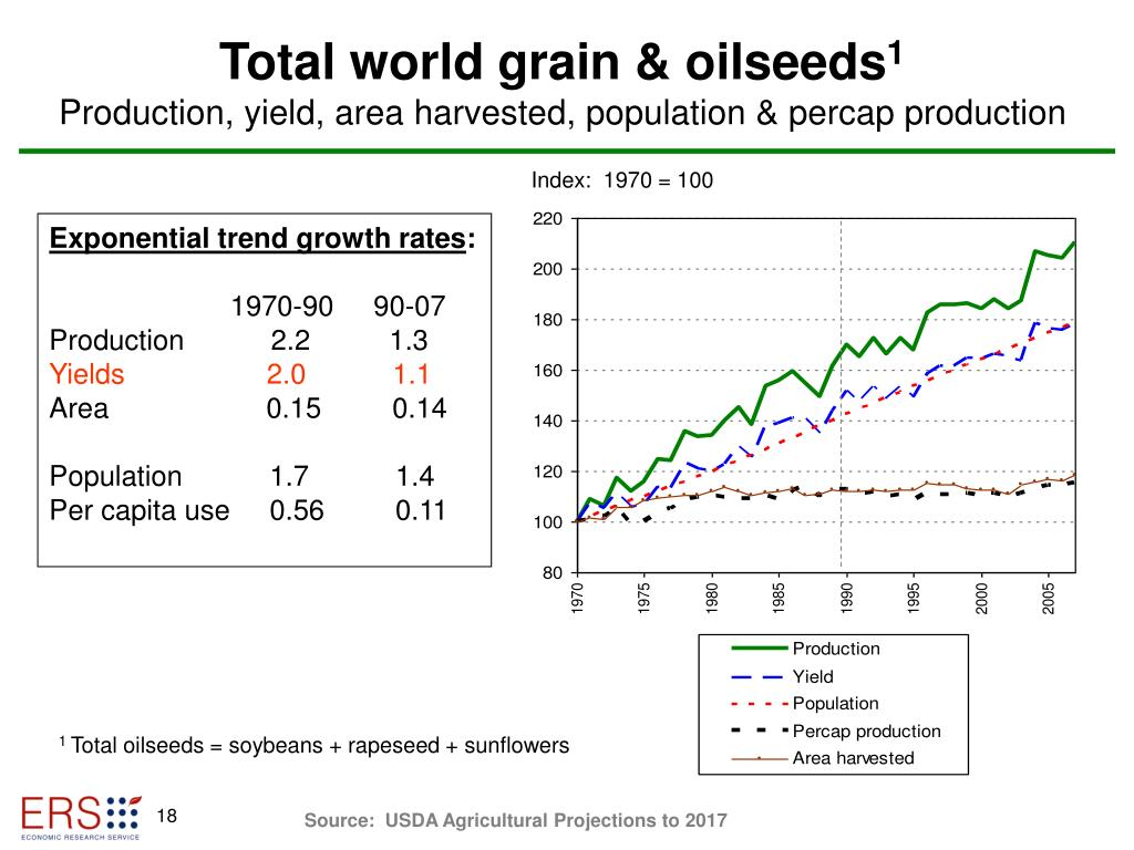 Total world grain & oilseeds