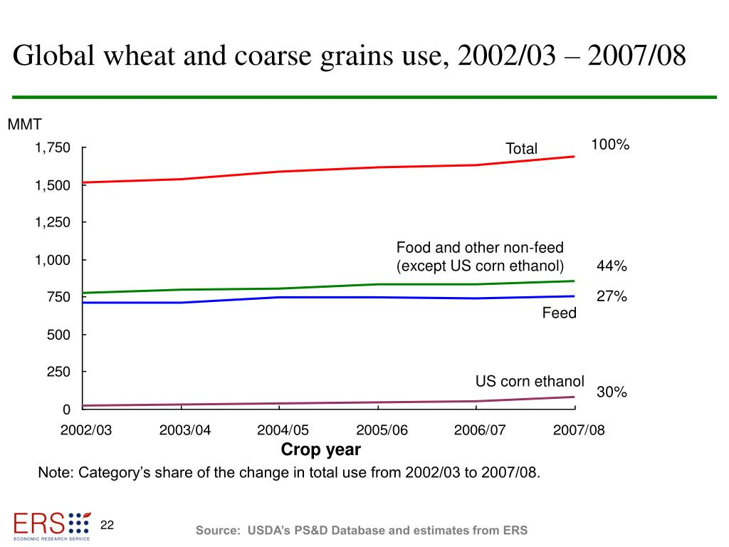 Global wheat and coarse grains use, 2002/03 – 2007/08