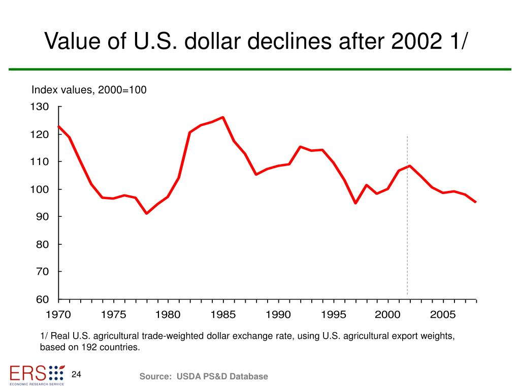 Value of U.S. dollar declines after 2002 1/