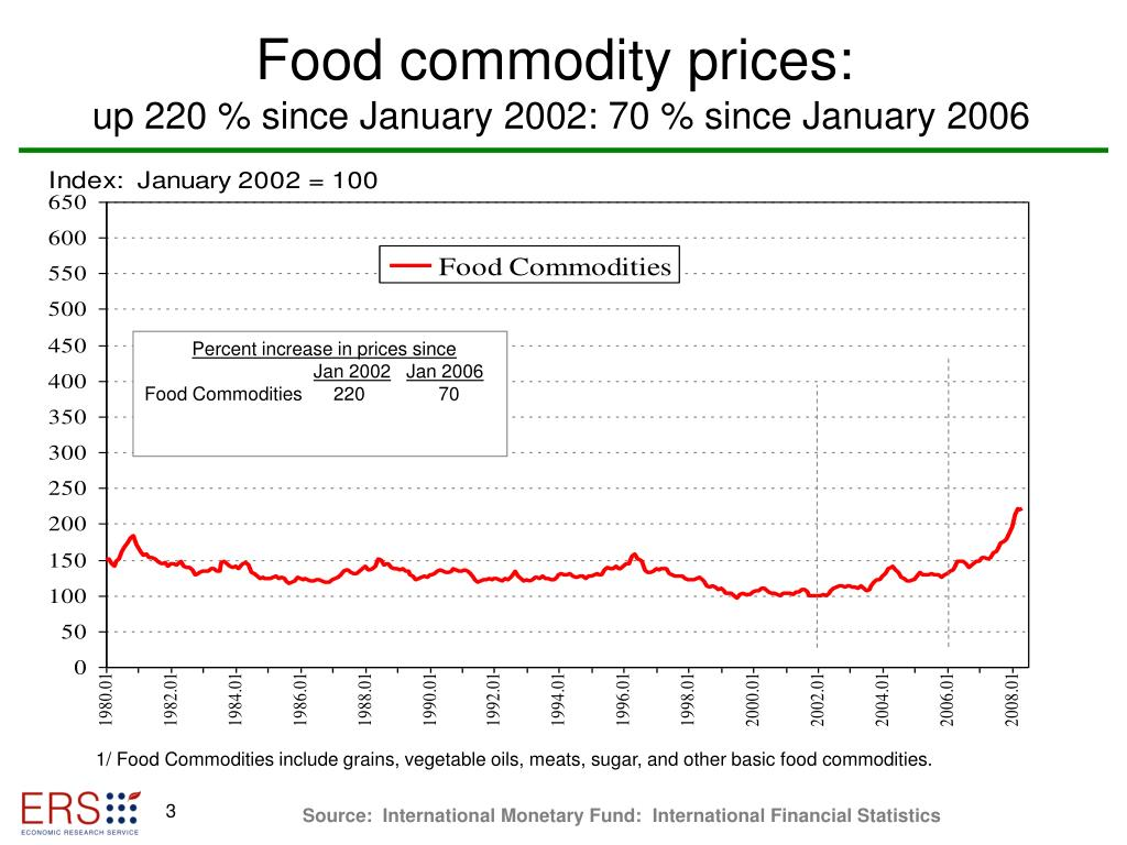 Food commodity prices: