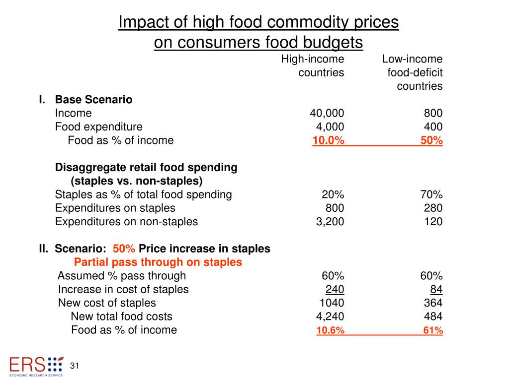 Impact of high food commodity prices