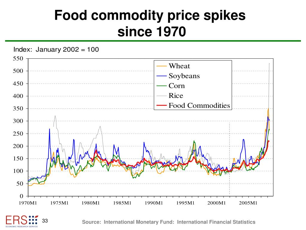 Food commodity price spikes
