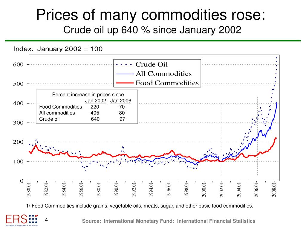 Prices of many commodities rose: