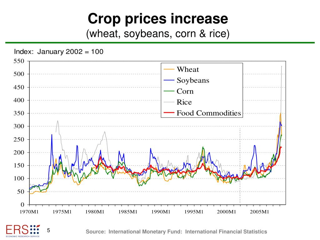 Crop prices increase