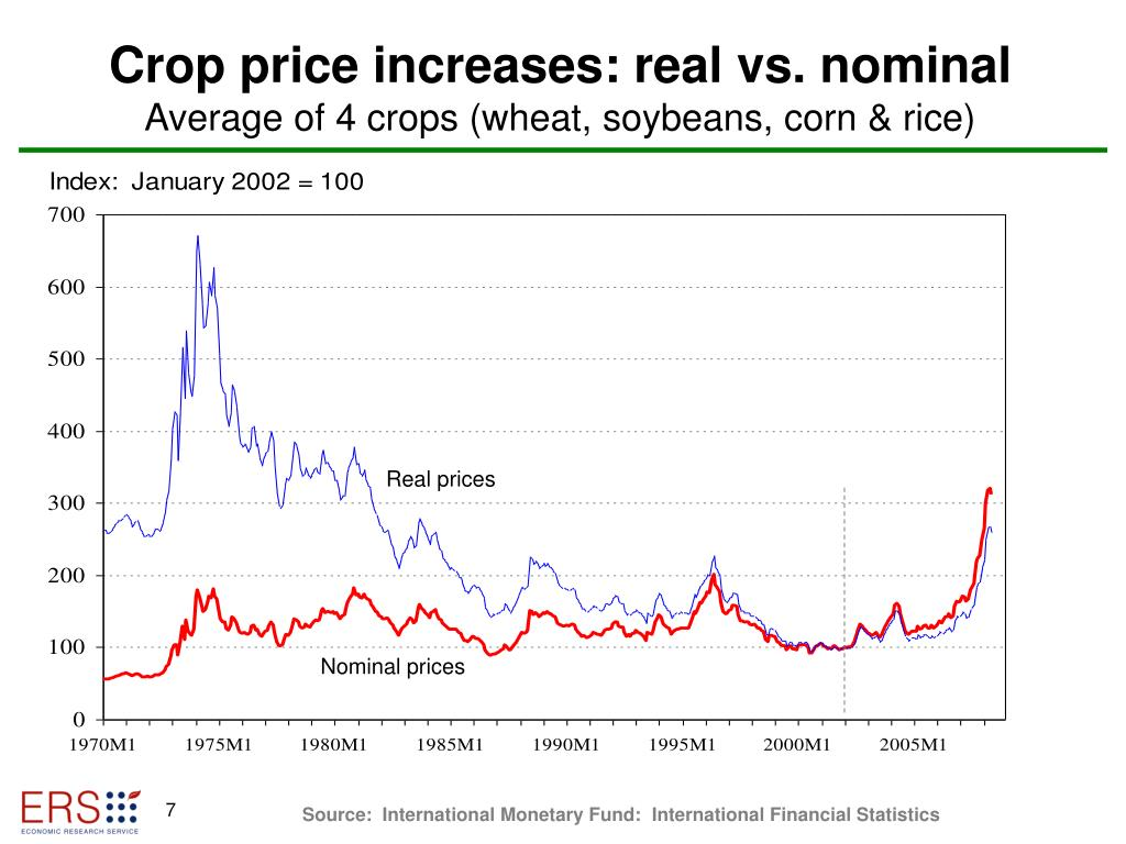 Crop price increases: real vs. nominal