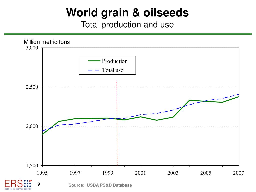 World grain & oilseeds