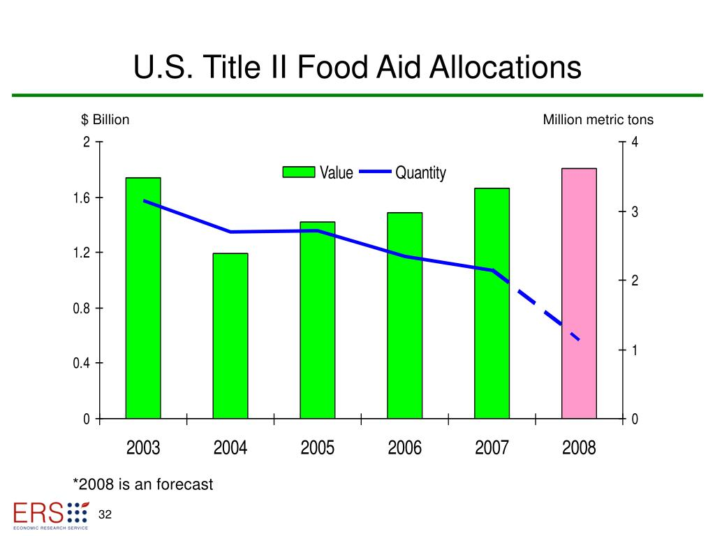 U.S. Title II Food Aid Allocations
