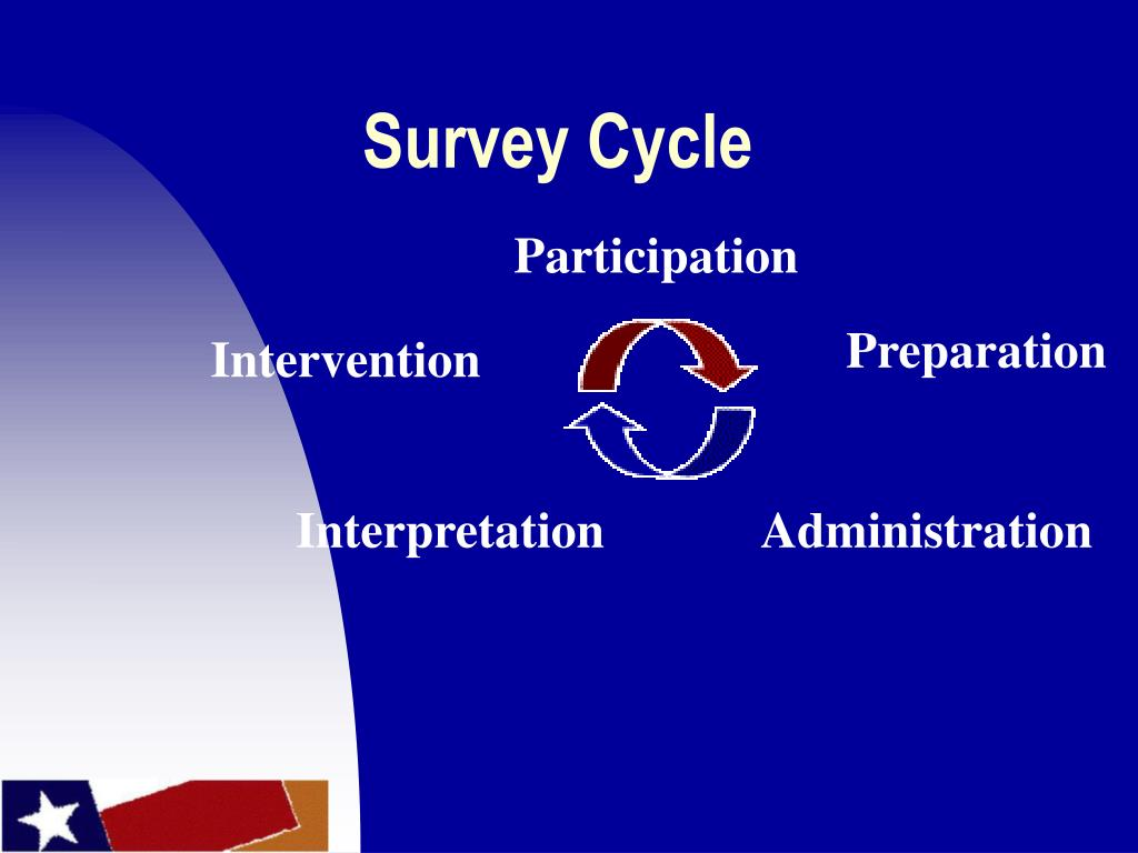 Survey Cycle