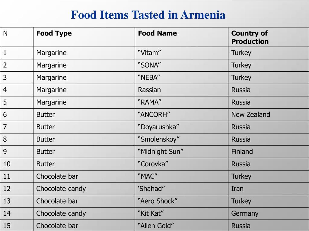 Food Items Tasted in Armenia