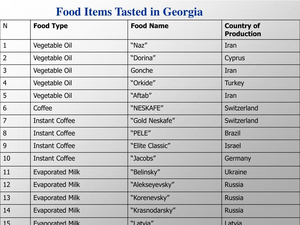 Food Items Tasted in Georgia