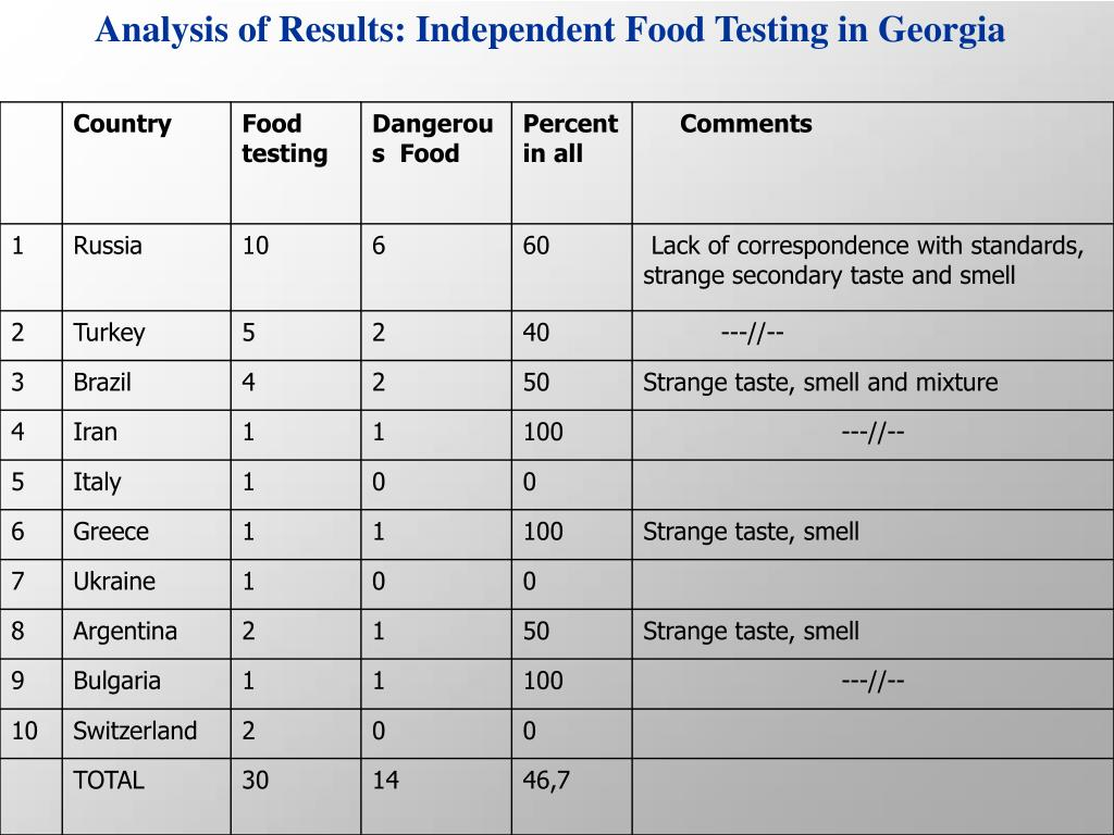 Analysis of Results: Independent Food Testing in Georgia