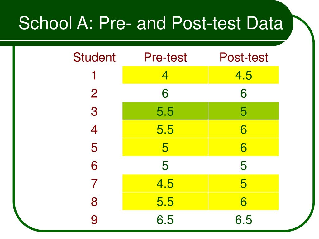 School A: Pre- and Post-test Data