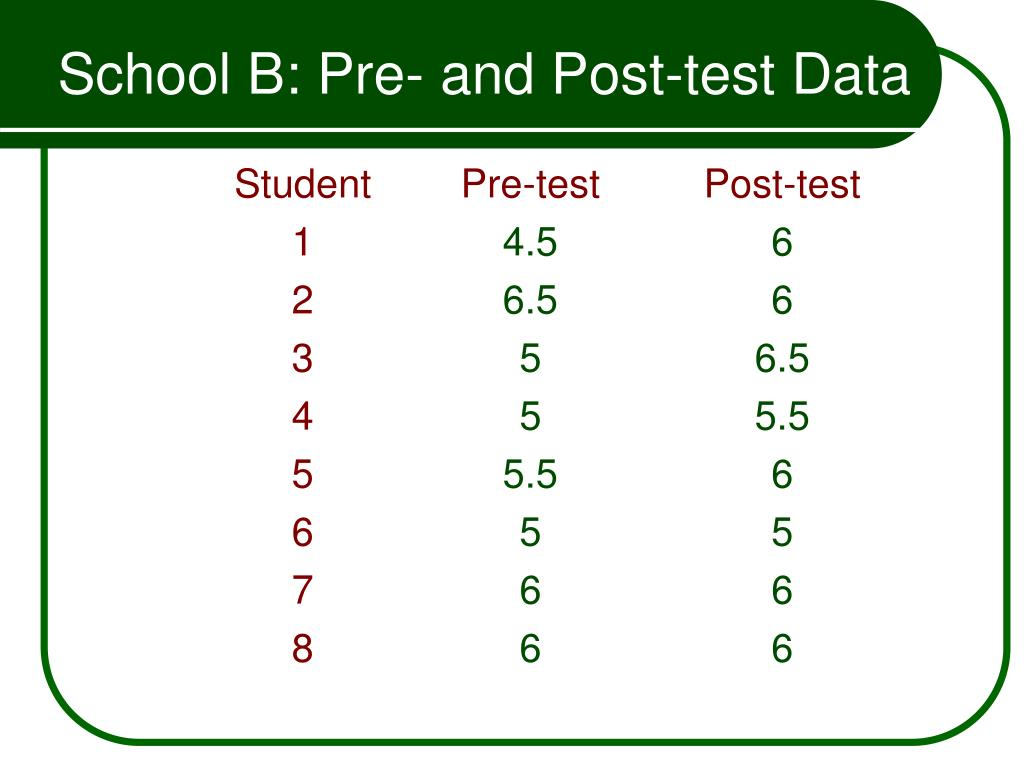 School B: Pre- and Post-test Data