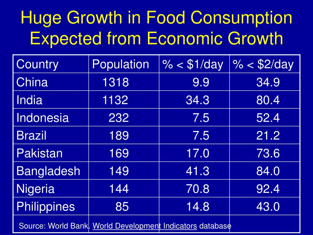 Huge Growth in Food Consumption