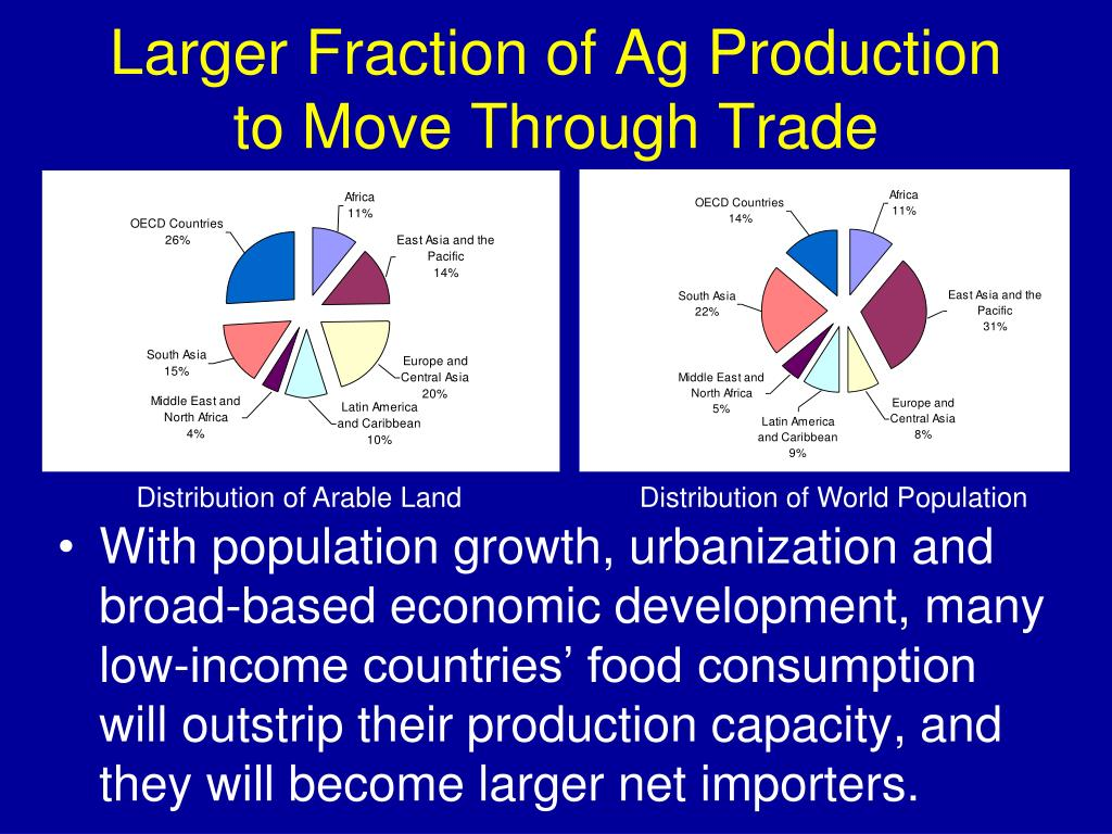 Larger Fraction of Ag Production