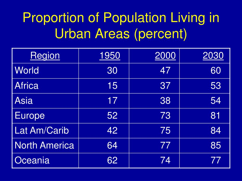 Proportion of Population Living in Urban Areas (percent)