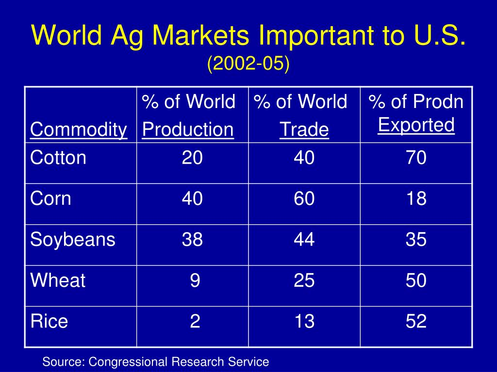 World Ag Markets Important to U.S.