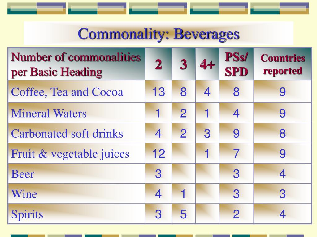 Commonality: Beverages