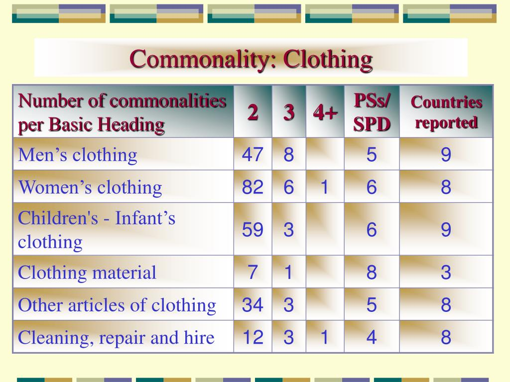 Commonality: Clothing