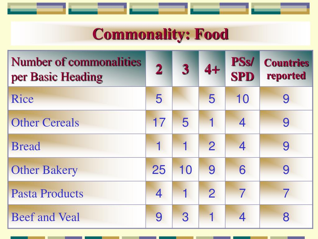Commonality: Food