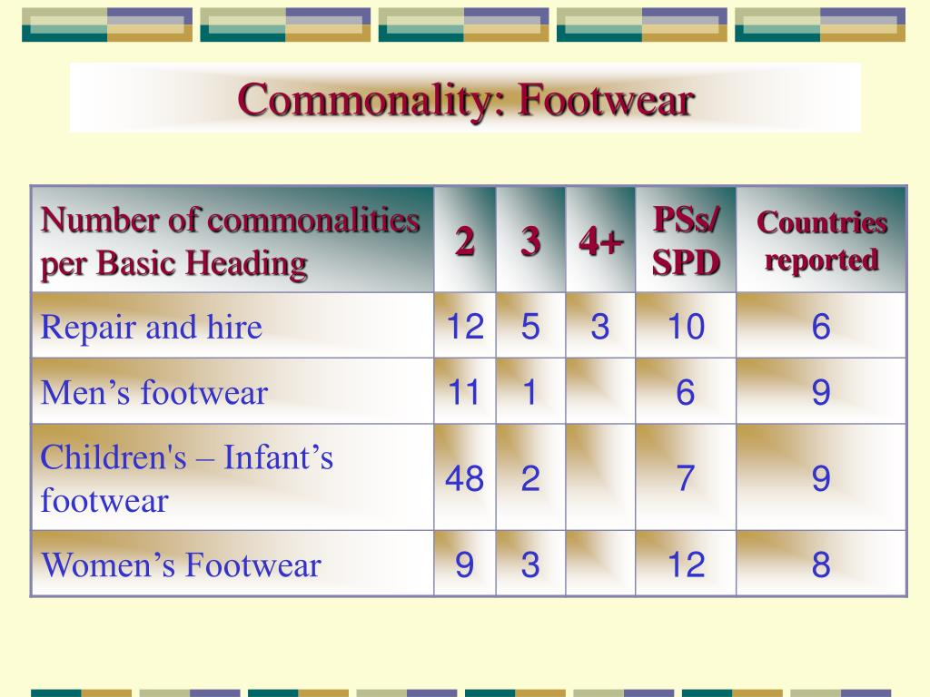 Commonality: Footwear