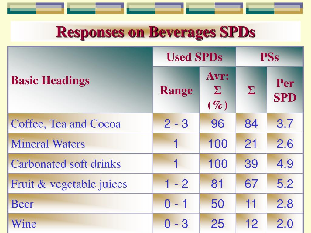 Responses on Beverages SPDs