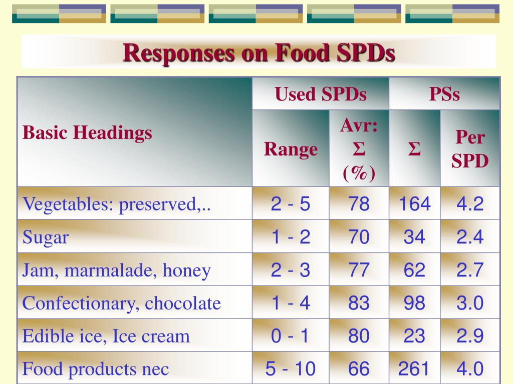 Responses on Food SPDs