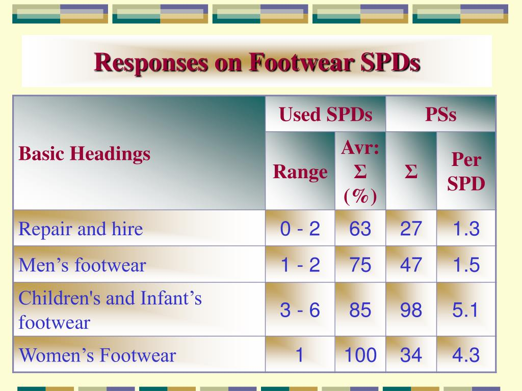 Responses on Footwear SPDs