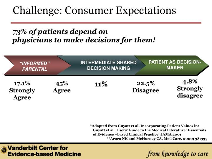 73% of patients depend on