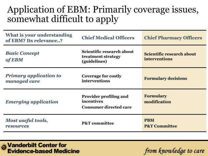 Application of EBM: Primarily coverage issues, somewhat difficult to apply