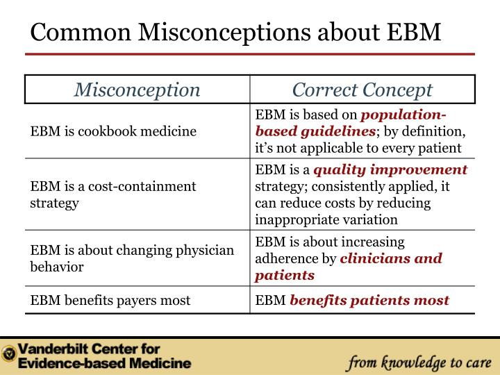 Common Misconceptions about EBM