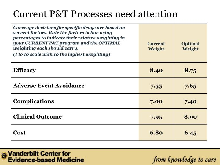 Current P&T Processes need attention