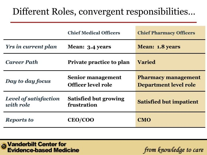 Different Roles, convergent responsibilities…