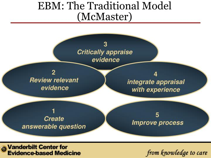EBM: The Traditional Model (McMaster)