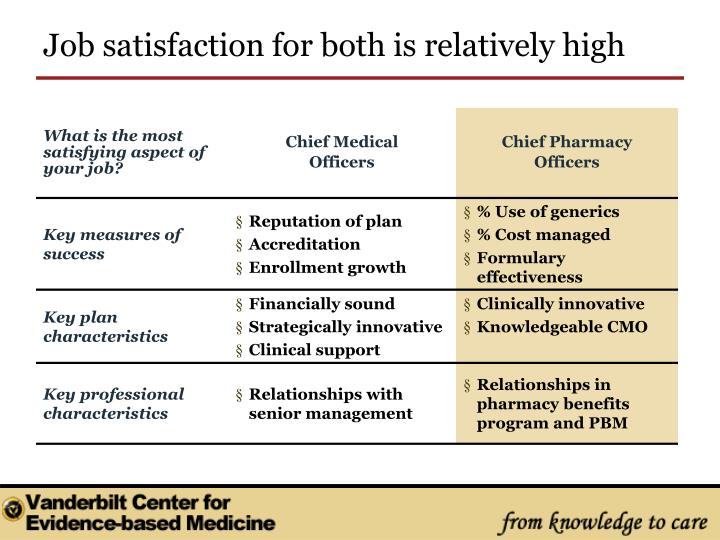 Job satisfaction for both is relatively high