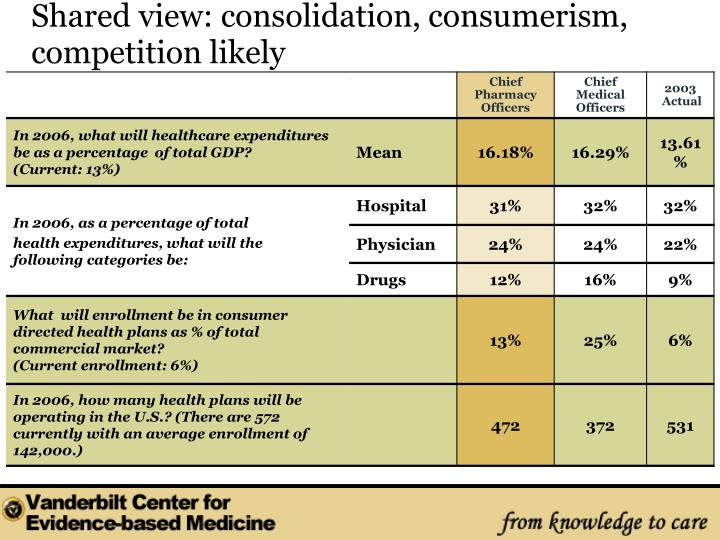 Shared view: consolidation, consumerism, competition likely